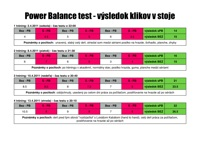 výsledok power balance test